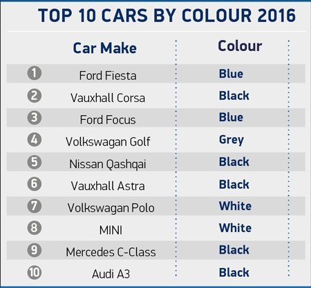 2016 manufacturers best sellers by colour