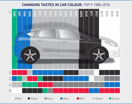 Changing tastes in car colour top 5 1996-2016