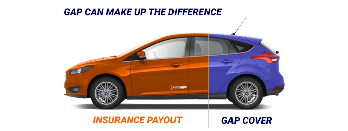 How gap insurance works with a split showing the difference the insurance covers
