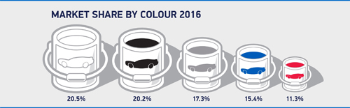car market share by colour