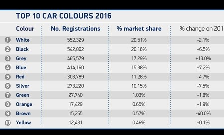 Top 10 car colours 2016