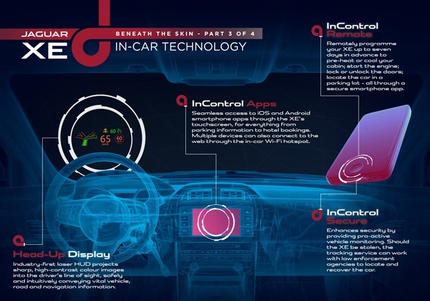 The technology involved in the new Jaguar XE